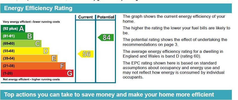 EPC Graph for Tudor Court North, Wembley