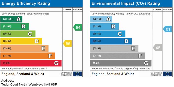 EPC Graph for Tudor Court , North Wembley, Wembley,HA9 6SF