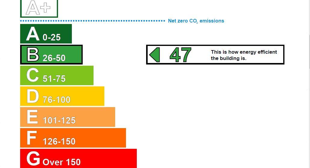 EPC Graph for Burnt Oak Broadway, Edgware, HA8 5ED