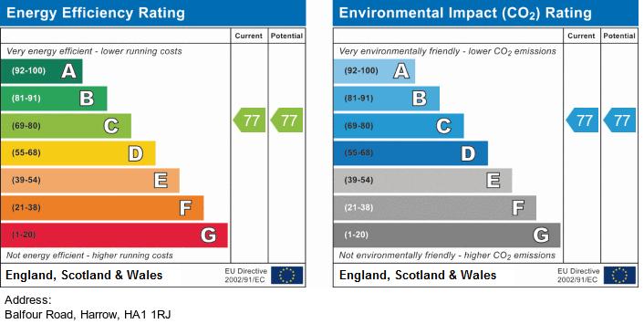 EPC Graph for Balfour Road, Harrow-On-The-Hill, Harrow,HA1 1RJ