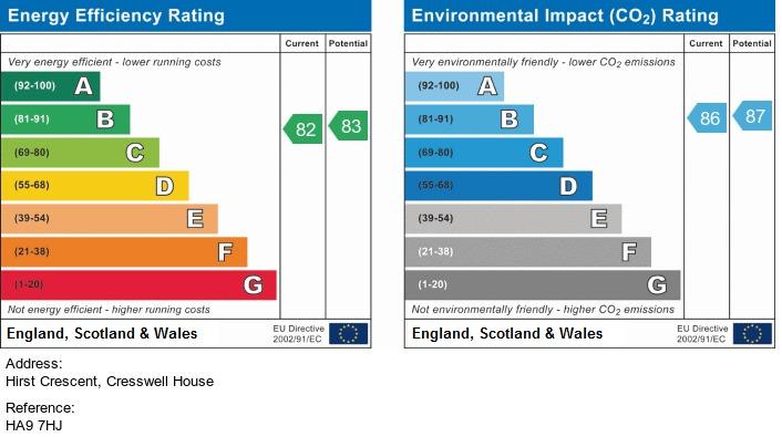 EPC Graph for Hirst Crescent, Wembley, HA9 7HJ