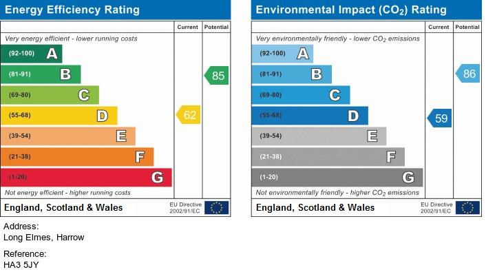 EPC Graph for Long Elmes, Harrow, HA3 5JY