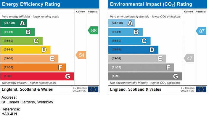 EPC Graph for St. James Gardens, Wembley, Middlesex, HA0 4LH
