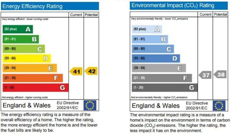 EPC Graph for Preston Road, Wembley
