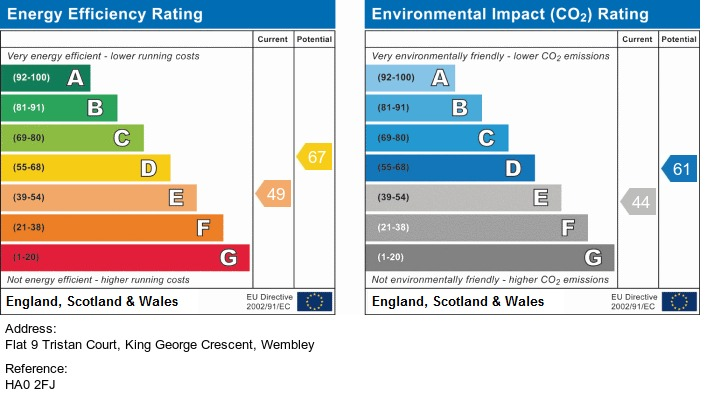 EPC Graph for King George Crescent, Wembley