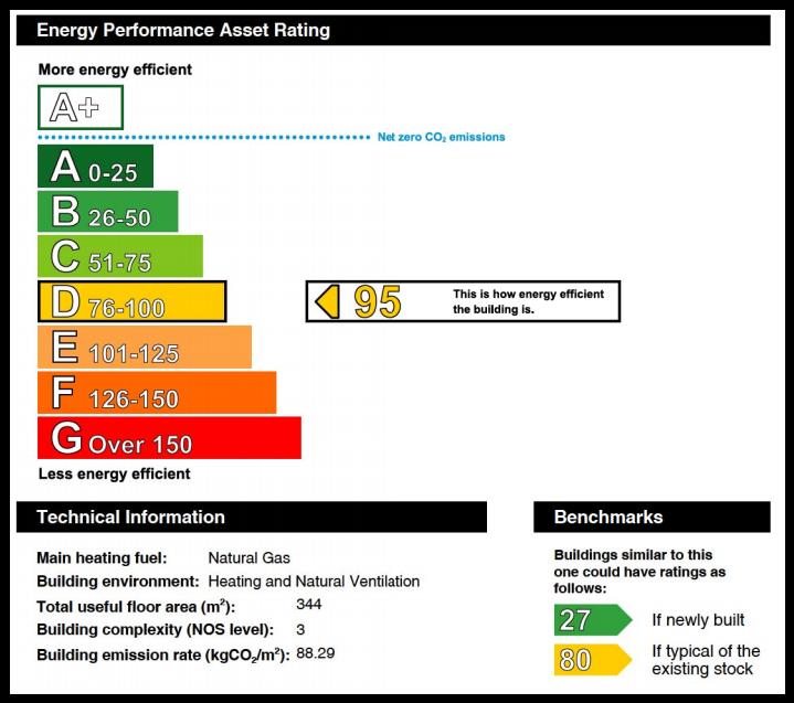 Energy Performance