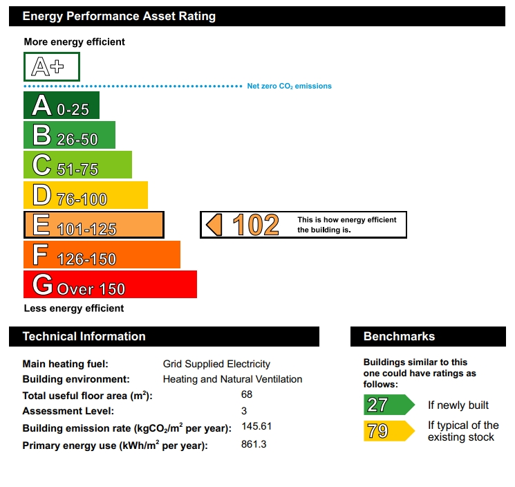 Energy Performance