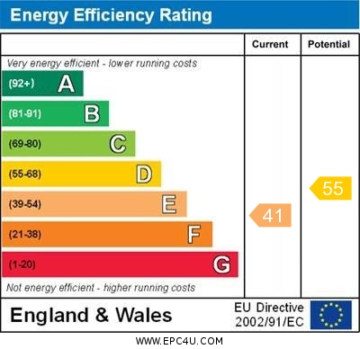 EPC Graph for Otley Road, Harrogate, HG2 0AG