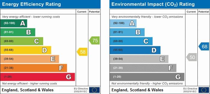 EPC Graph for Longlands Road, Halesowen