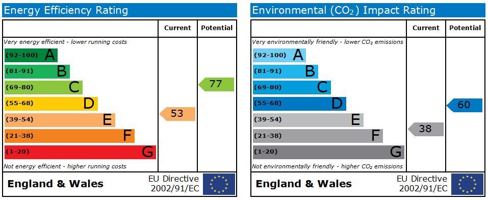 EPC Graph for Rutland, Barons Close, Harborne