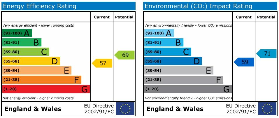 EPC Graph for Caterways, Horsham