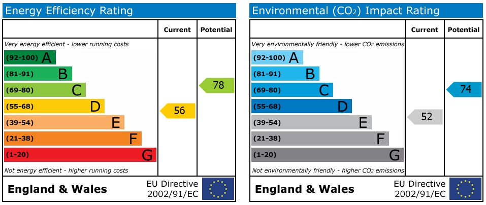 EPC Graph for Orchard Road, Horsham, West Sussex