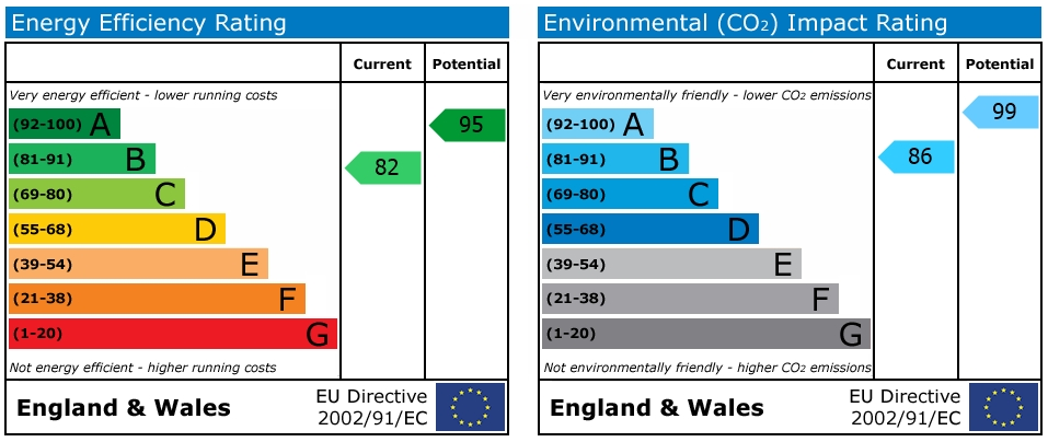 EPC Graph for Martindales, Southwater