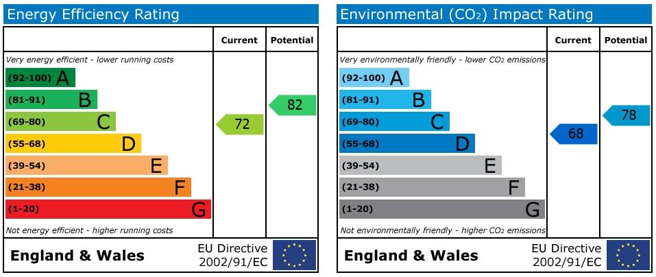 EPC Graph for Bailey Close, Horsham