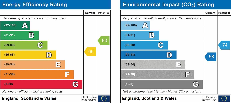 EPC Graph for Tennyson Close, Horsham