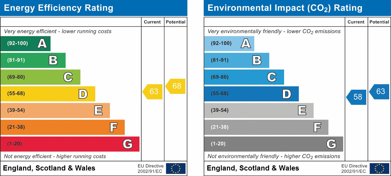 EPC Graph for Six Acres, Slinfold