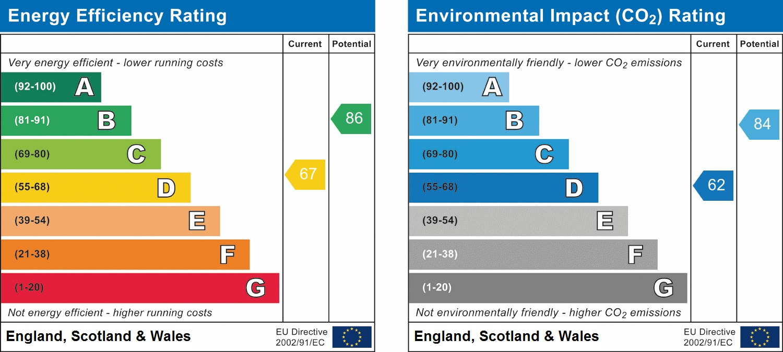 EPC Graph for Treadcroft Drive, Horsham