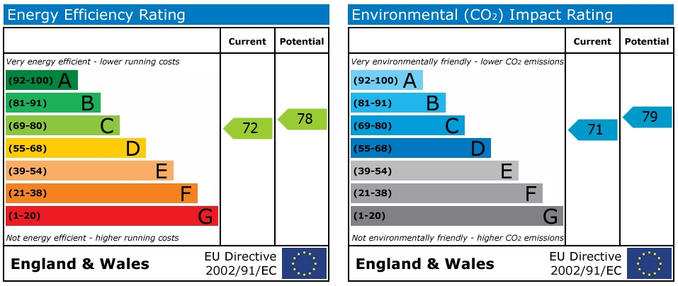 EPC Graph for Queensway, Horsham