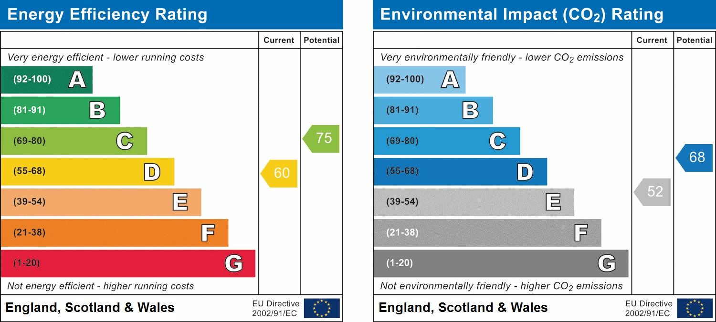 EPC Graph for Oakley Cottages, Handcross
