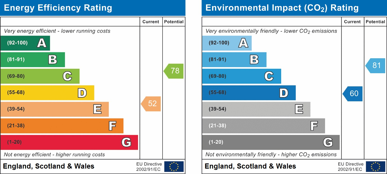 EPC Graph for Singleton Road, Broadbridge Heath