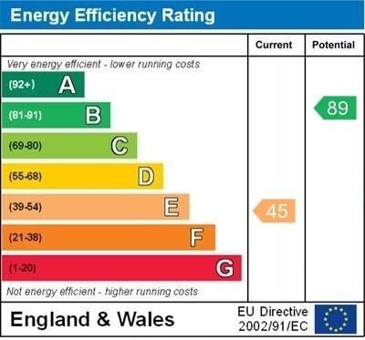 EPC Graph for Lambs Green, Rusper