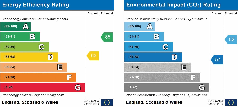 EPC Graph for Bluebell Close, Horsham
