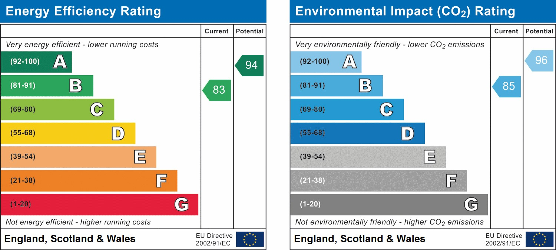 EPC Graph for Staples Close, Broadbridge Heath