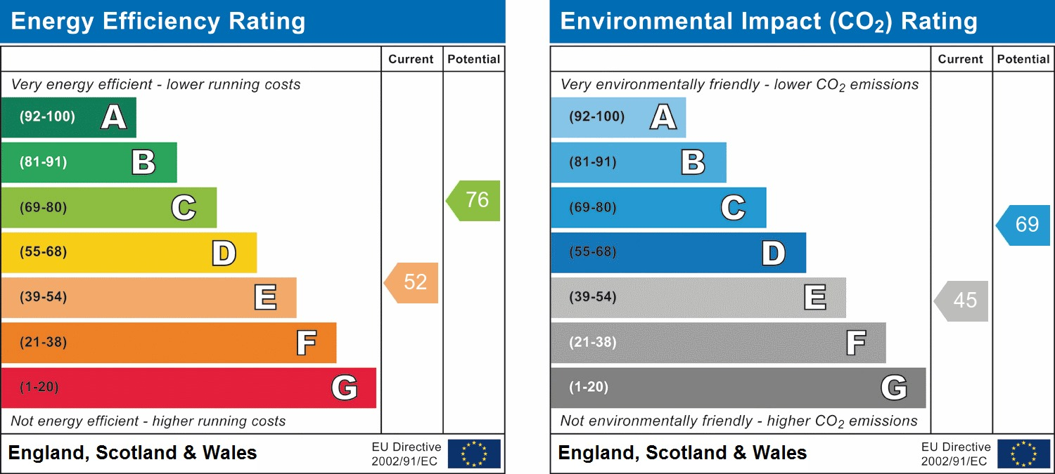 EPC Graph for The Timbers, Mannings Heath