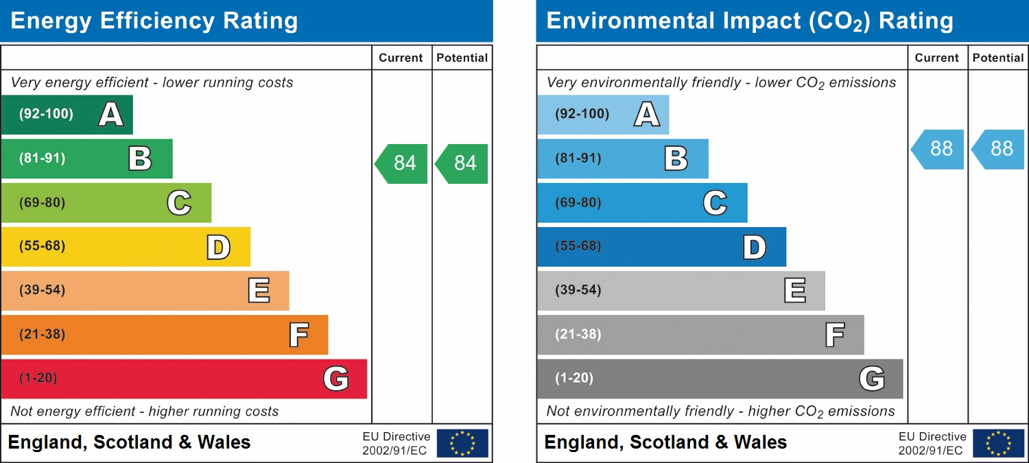 EPC Graph for The Tannery, Arundale Walk, Highwood