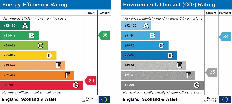 EPC Graph for Granary Way, Horsham