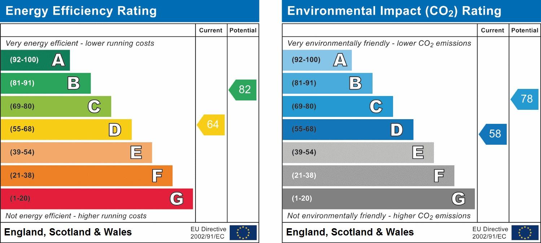 EPC Graph for Woodland Way, Horsham
