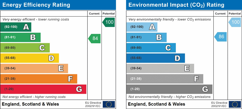 EPC Graph for Mole Crescent, Kilwood Vale