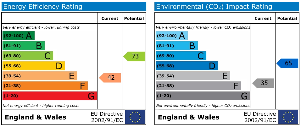 EPC Graph for Cantelupe Road, East Grinstead