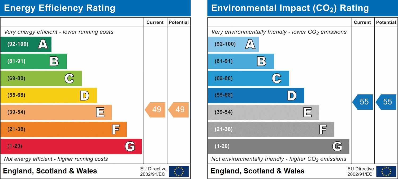 EPC Graph for Prewetts Mill, Horsham