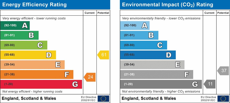 EPC Graph for Crawley Road, Horsham