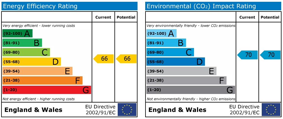 EPC Graph for Mill Bay Lane, Horsham