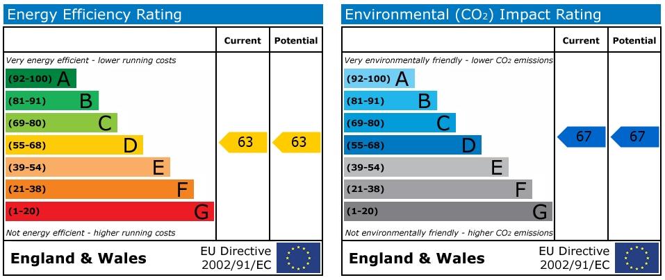 EPC Graph for Prewetts Mill, Mill Bay Lane, Horsham
