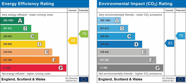 EPC Graph for Gilligan Close, Horsham