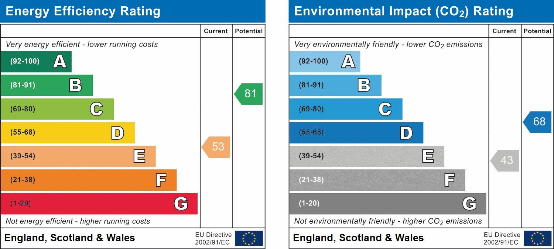 EPC Graph for Bilbets, Rushams Road, Horsham