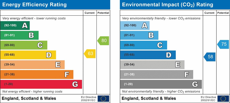 EPC Graph for Bluecoat Pond, Christs Hospital, Horsham