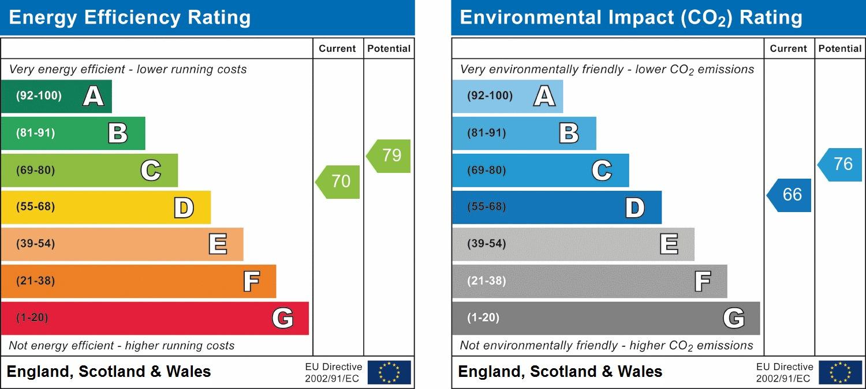 EPC Graph for Greenacres, North Parade, Horsham