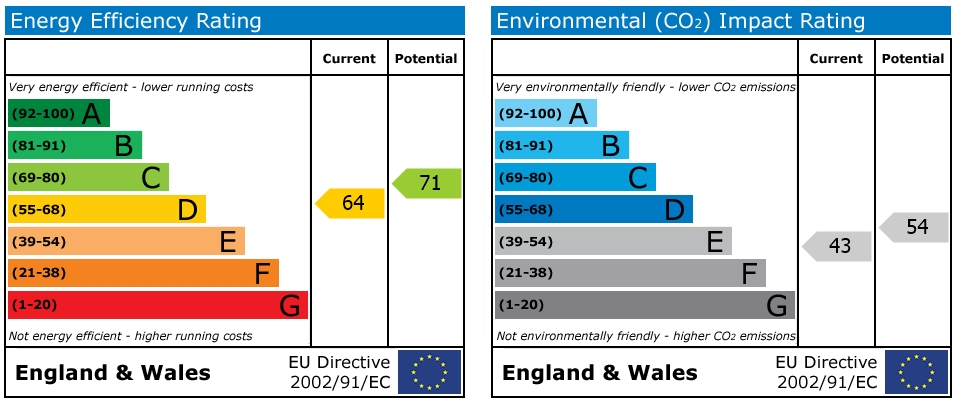 EPC Graph for Badgers Way, Loxwood