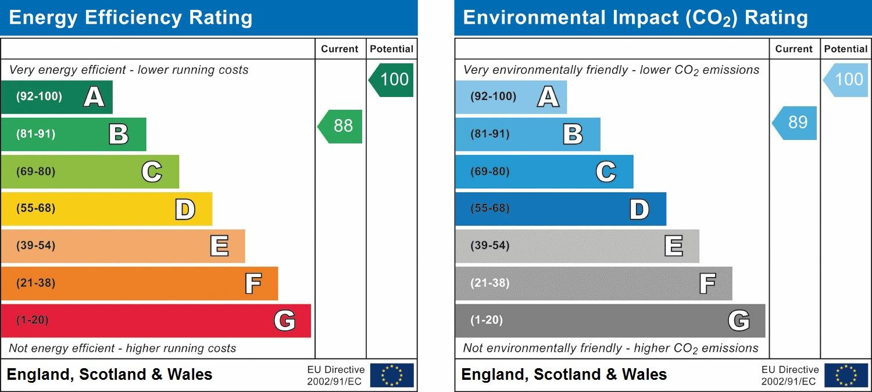 EPC Graph for Edwards Close, Broadbridge Heath