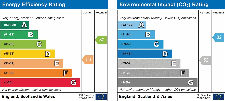 EPC Graph for Nymans Close, Horsham