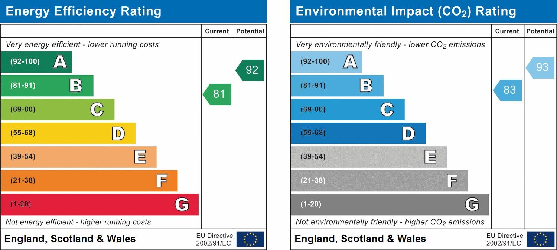 EPC Graph for Durrants Drive, Faygate