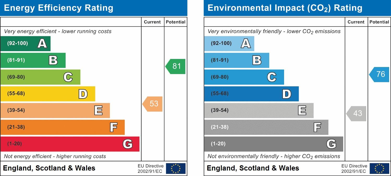 EPC Graph for The Glade, Horsham