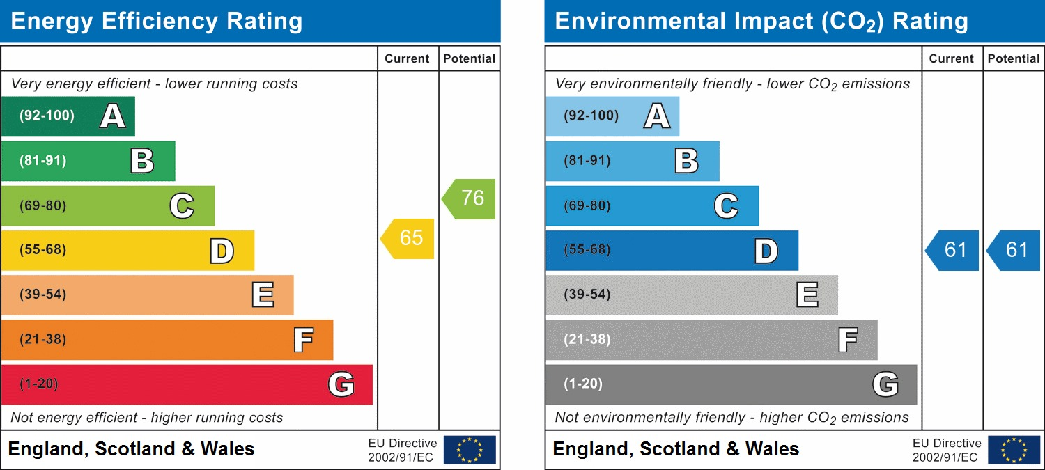 EPC Graph for Windsor Close, Southwater