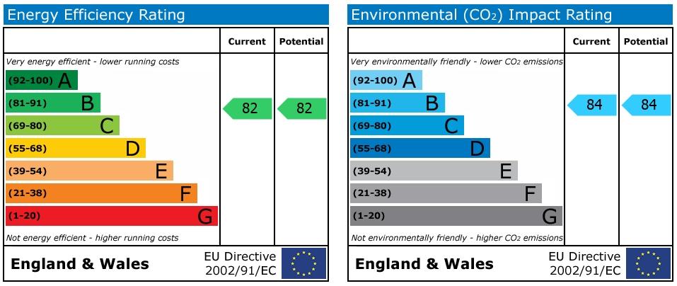 EPC Graph for Commonwealth Drive, Crawley