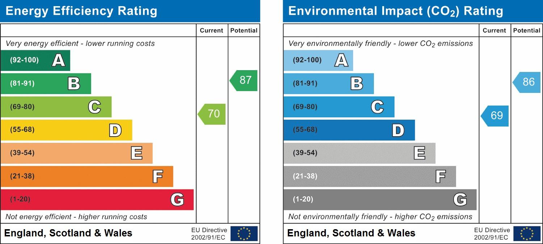 EPC Graph for Coleridge Close, Horsham