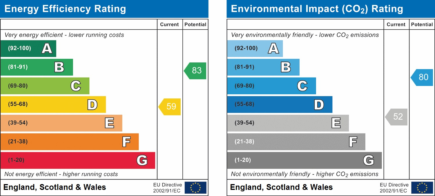 EPC Graph for Wagtail Close, Horsham